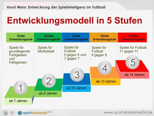 Bildquelle: http://www.sportakademie24.de/horst-wein-entwicklungsmodell/